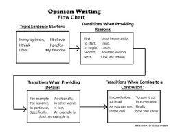 Opinion Writing Flow Chart
