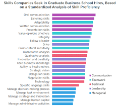 Top 10 Soft Skills Employers Are Looking For Communication Skills Tips From Houstons Best Resume