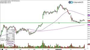 Solarcity Corporation Scty Stock Chart Technical Analysis For 11 04 14