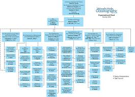 Basic Organization Chart Fascinating Organizational Chart Woods Hole Oceanographic Institution