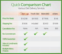 Diet Plans Comparison Chart Diet Delivery Plan Comparison Chart Health And Fitness