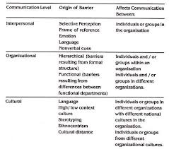 essay on communication meaning process and objectives barriers to communication in the organisation