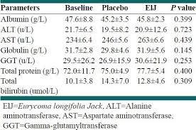 Liver Function Test Values At Baseline And 6 Weeks After