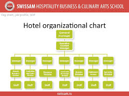 Organisation Chart Of Maintenance Department In Hotel Accomodation Operation Russian Classification System Star
