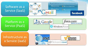 Cloud Computing Examples 36 Fascinating Facts About Cloud Computing