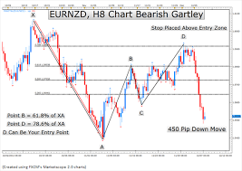 Qas30 Trading Journal The 77 Year Old Chart Pattern