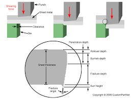 Punch Clearance Chart Sheet Metal Cutting Shearing