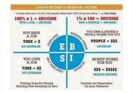 E B S I Which Are You Me Im A B I Passive Income