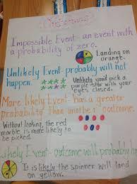 Probability Anchor Chart Seventh Grade Math Math