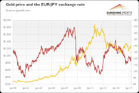 Eur Jpy Exchange Rate And Gold Kitco News
