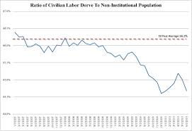 Reversion To 10 Year Average Labor Force Participation Rate