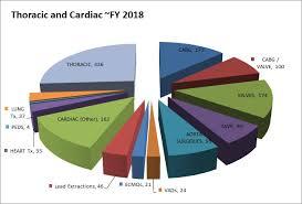 Loyola Hospital My Chart Thoracic Cardiovascular Surgery Volume Loyola Medicine