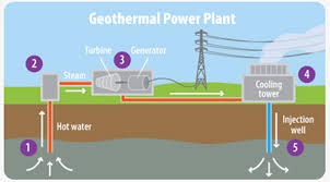 Perfect Geothermal Energy Pictures Power Plants Draw Hot With Inspiration
