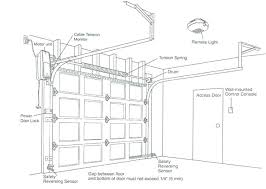 how to install genie garage door opener install a garage door opener does garage door openers