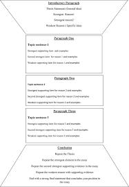scientific research paper writing tips beginning the proposal scientific research paper writing tips beginning the proposal process as writing a regular