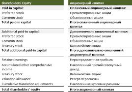 Собственный капитал и его структура в бухгалтерском балансе Оплаченный акционерный капитал