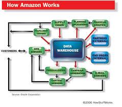 Amazon Warehouse Process Flow Chart Amazon Technology