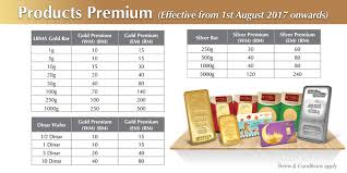 Gold Price Malaysia Chart Public Gold Malaysia Home