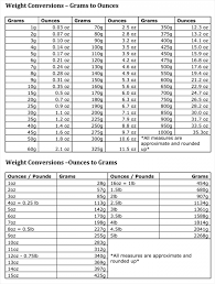 Weight Conversion Charts Ounces Grams Pounds Free