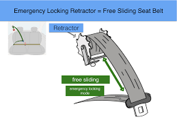 with this type of retractor during normal driving you can lean forward and back and the seat belt will slide in and out
