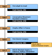 israel palestine conflict timeline history crash course 68 timeline from abraham to the state of israel
