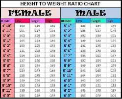 Weight Watchers Height And Weight Chart Height And Weight