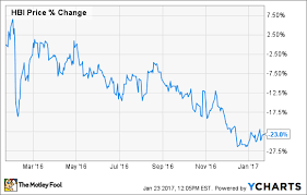 Why Hanesbrands Inc Stock Dropped 23 Last Year The