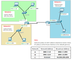Ip Address Classes And Ranges Explained With Subnet Mask