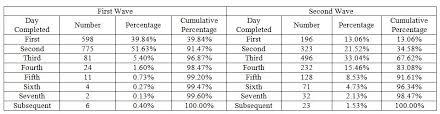Survey Data Under Fontanacountryinn Com