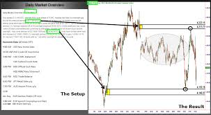Learn How To Read And Understand Stock Charts