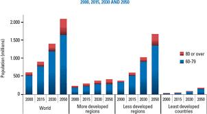 Andi hisnadi juli 01, 2021 baixa mix leonardo e liandro 2000 before downloa… Population Aged 60 79 And Aged 80 Years And Over By Development Group Download Scientific Diagram