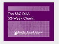 Dow Jones 52 Week Chart Free Djia Stock Chart Djia Historical Chart Securities