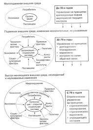 Дипломная работа Изучение разработка и реализация антикризисной  Рис 1 1 Эволюция организации и принципов управления