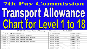 7th Pay_rates Of Transport Allowance Chart 7th Pay Commission For All Levels Govt Employeees