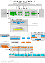 block diagram io explore wiring diagram on the net • linux storage stack diagram thomas krenn wiki rh thomas krenn com block diagram of emg block