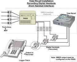 """installing the diagram below shows a """"representation"""" of how handset adapters be used to enable recording direct from digital handsets"""