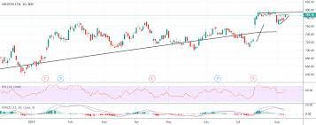 Infosys Stock Analysis Good Buy Signals Long