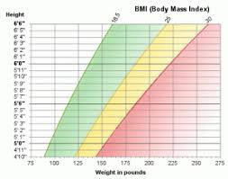 Are You Obese Chart Reflex Clinic
