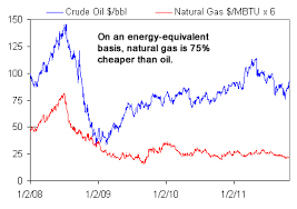 Two Charts On Natural Gas Vs Oil Prices Gas Is Now 75