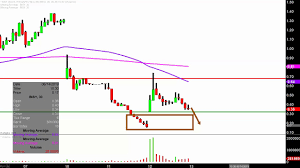 Insys Therapeutics Inc Insy Stock Chart Technical Analysis For 06 12 2019