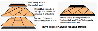 other wood flooring methods