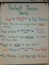Chart Perfect Perfect Tense Verbs Anchor Chart Teaching Grammar Verb