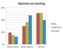 Cloning Anatomy Biology Cell Cloning En Human Study