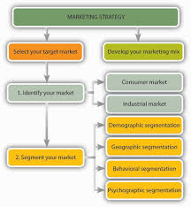 market strategy essays defining your brand the first step in your marketing strategy defining your brand the first step in your marketing strategy
