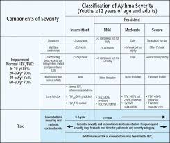 Asthma Severity Chart Pediatric Stepwise Approach To Asthma Management Rt For Decision