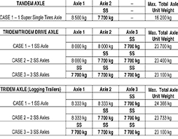 Truck Weight Chart Online Exclusive B C Likes Single Life For Tires Todays