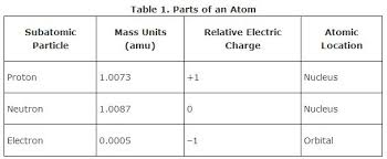Subatomic Particles Chart Answers Subatomic Particles