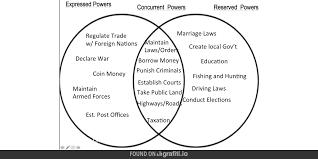 Magna Carta And Us Constitution Venn Diagram