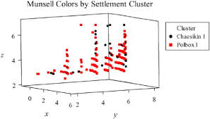 Quantitative Analysis Of Munsell Color Data From