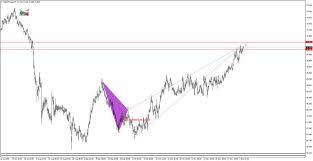 Nzdjpy Nzdjpy Triple Bottom Chart Pattern
